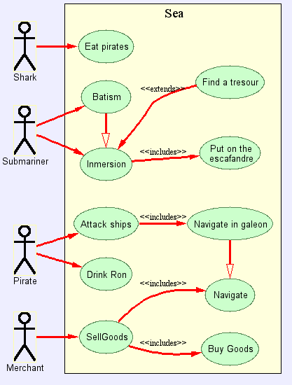 generating uml use cases diagrams with graphviz dot